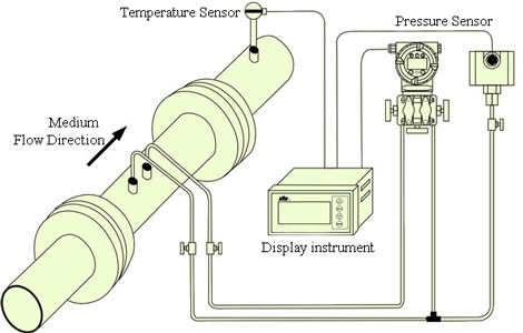 Gas pressure sensor application in air pressure measurement