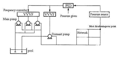 Hydraulic pressure sensor application in water distribution
