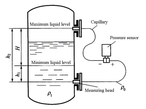Pressure sensor used in liquid level measurement
