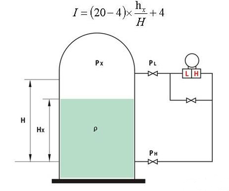 Differential pressure sensor measuring liquid level