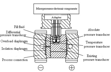 Schematic diagram of the differential pressure transducer