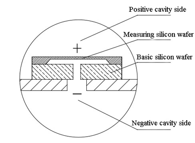 Structure diagram of monocrystalline silicon pressure transducer